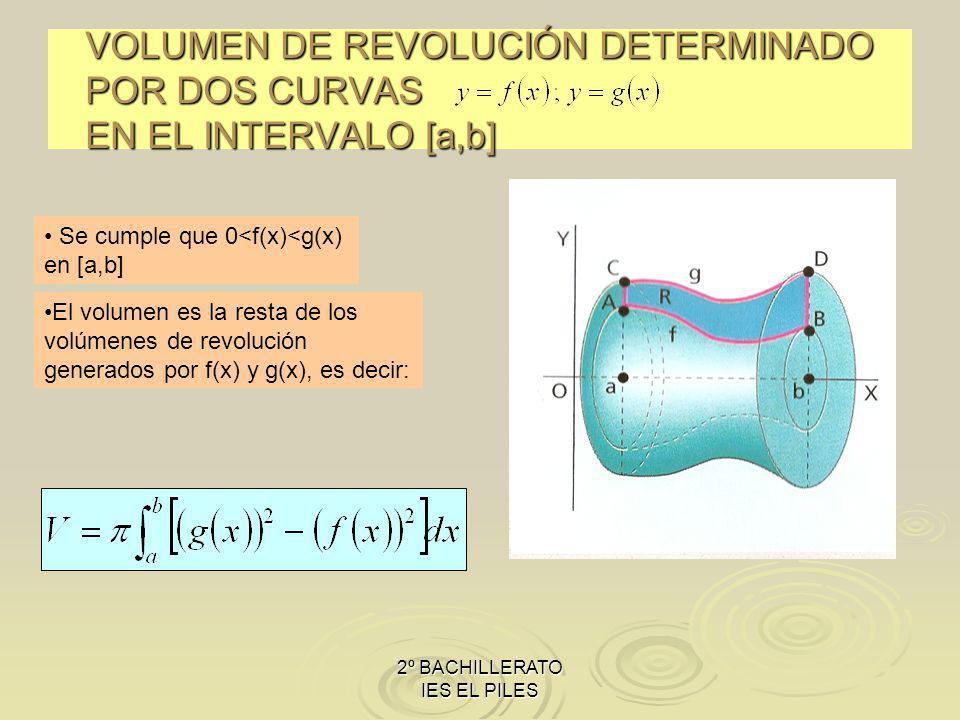 VOLUMEN DE REVOLUCIÓN DETERMINADO POR DOS CURVAS EN EL INTERVALO [a,b]